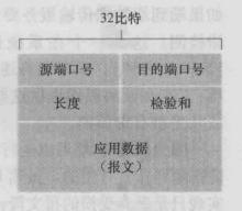 UDP 报文段结构